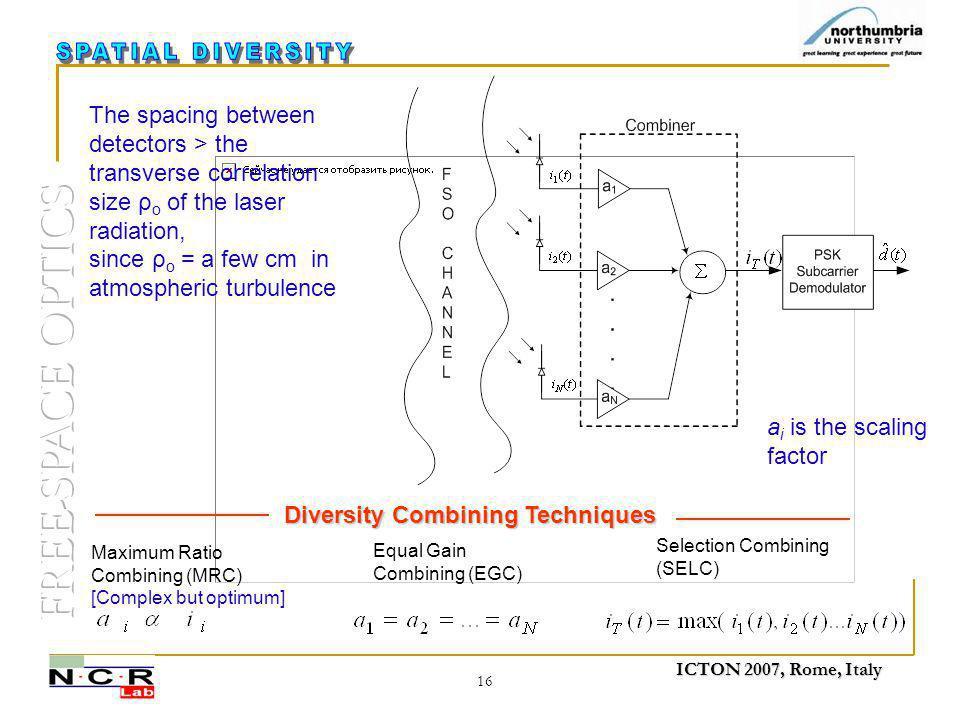 ICTON 2007, Rome, Italy 16 Selection Combining (SELC) Maximum Ratio Combining (MRC) [Complex but optimum] Equal Gain Combining (EGC) Diversity Combini