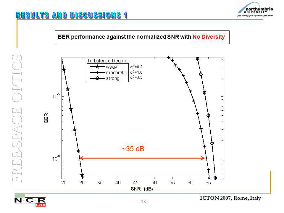 ICTON 2007, Rome, Italy 18 BER performance against the normalized SNR with No Diversity σ l 2 =0.2 σ l 2 =1.6 σ l 2 =3.5 ~35 dB