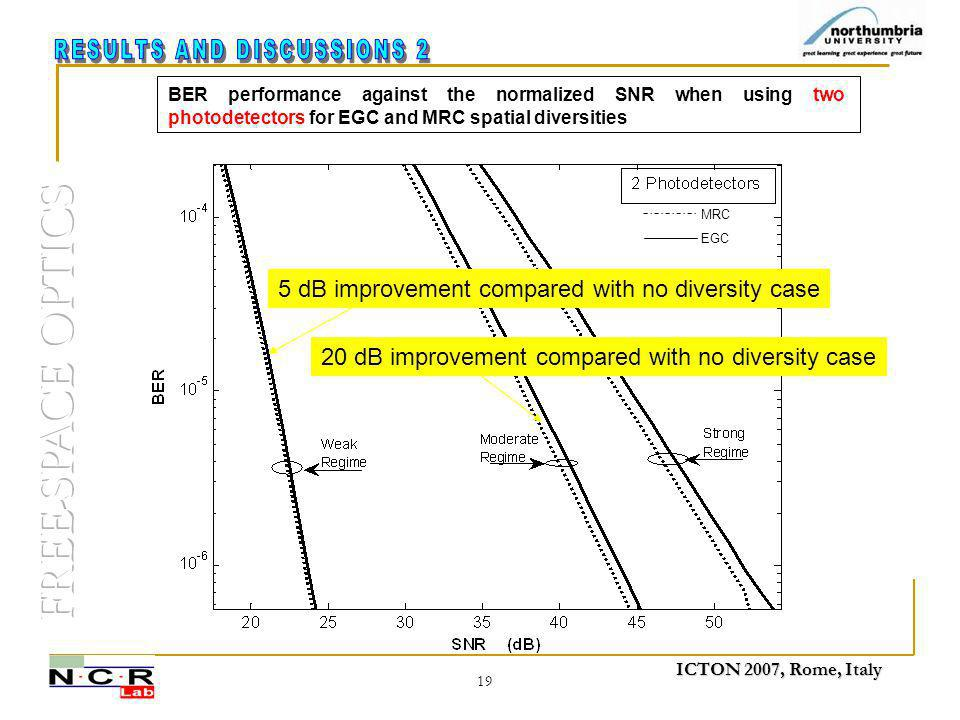 ICTON 2007, Rome, Italy 19 BER performance against the normalized SNR when using two photodetectors for EGC and MRC spatial diversities MRC EGC 5 dB improvement compared with no diversity case 20 dB improvement compared with no diversity case