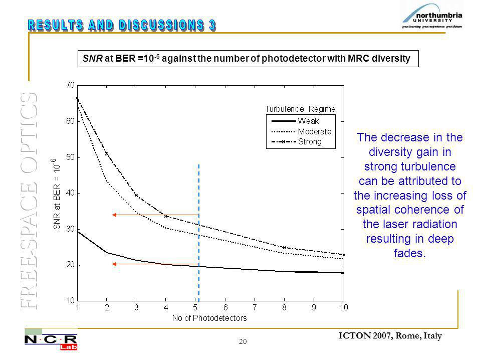 ICTON 2007, Rome, Italy 20 SNR at BER =10 -6 against the number of photodetector with MRC diversity The decrease in the diversity gain in strong turbu