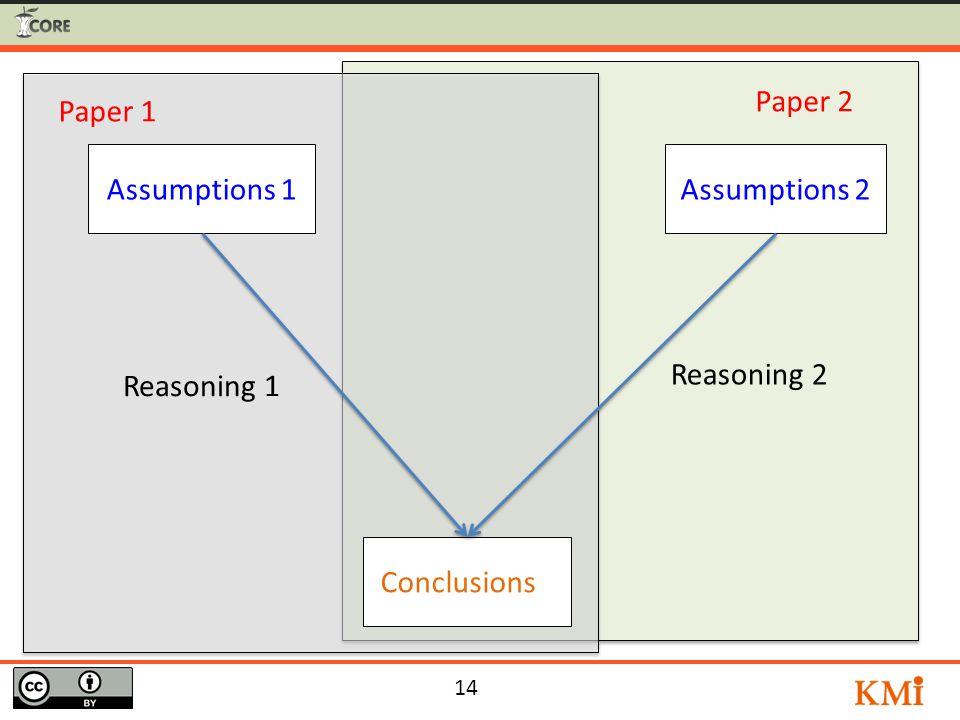 14 Conclusions 1 Assumptions 2Assumptions 1 Reasoning 1 Reasoning 2 Paper 1 Paper 2