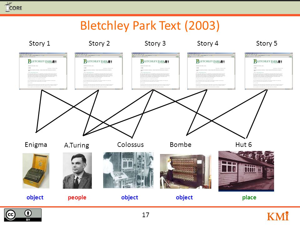 17 Enigma A.Turing ColossusBombeHut 6 Story 1Story 3Story 4Story 5Story 2 object peopleplace Bletchley Park Text (2003)