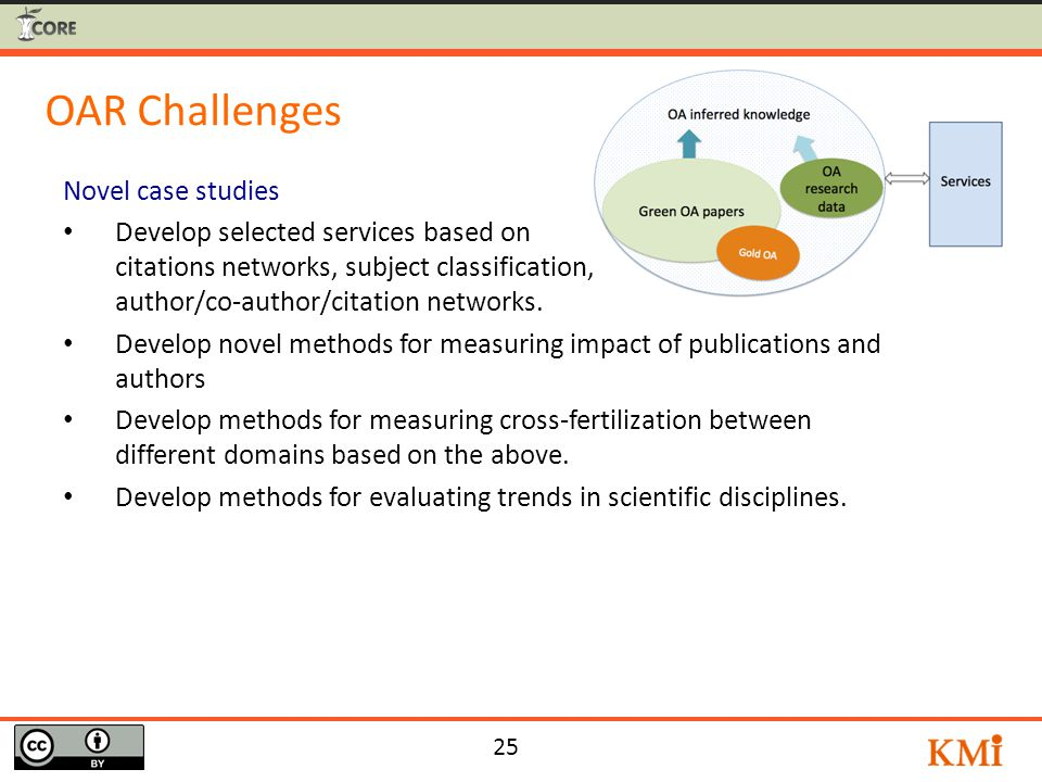 25 OAR Challenges Novel case studies Develop selected services based on citations networks, subject classification, author/co-author/citation networks.