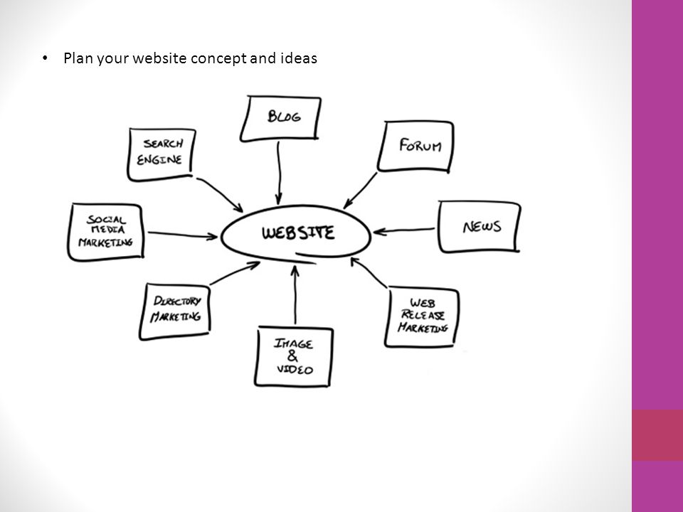 Plan your website concept and ideas