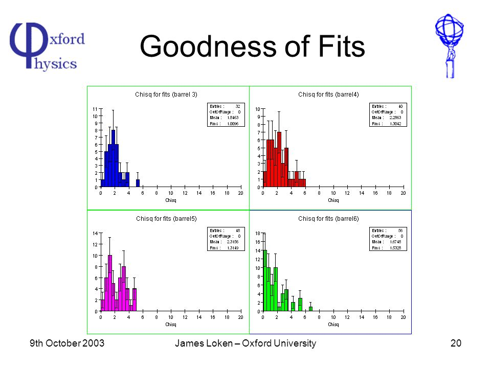 9th October 2003James Loken – Oxford University20 Goodness of Fits