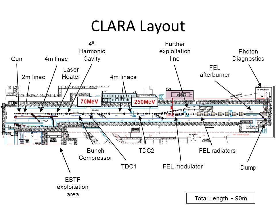 CLARA Layout Gun 2m linac EBTF exploitation area 4m linac Bunch Compressor Laser Heater 4m linacs 4 th Harmonic Cavity TDC1 TDC2 FEL modulator Further