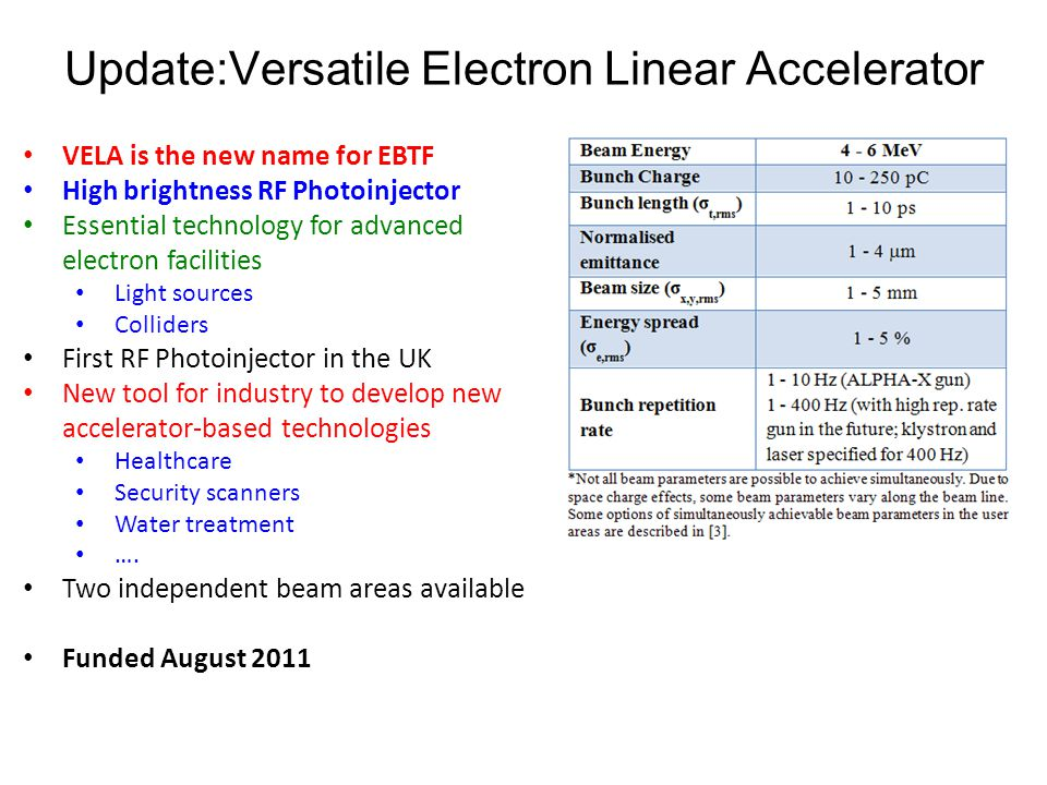 Update:Versatile Electron Linear Accelerator VELA is the new name for EBTF High brightness RF Photoinjector Essential technology for advanced electron facilities Light sources Colliders First RF Photoinjector in the UK New tool for industry to develop new accelerator-based technologies Healthcare Security scanners Water treatment ….