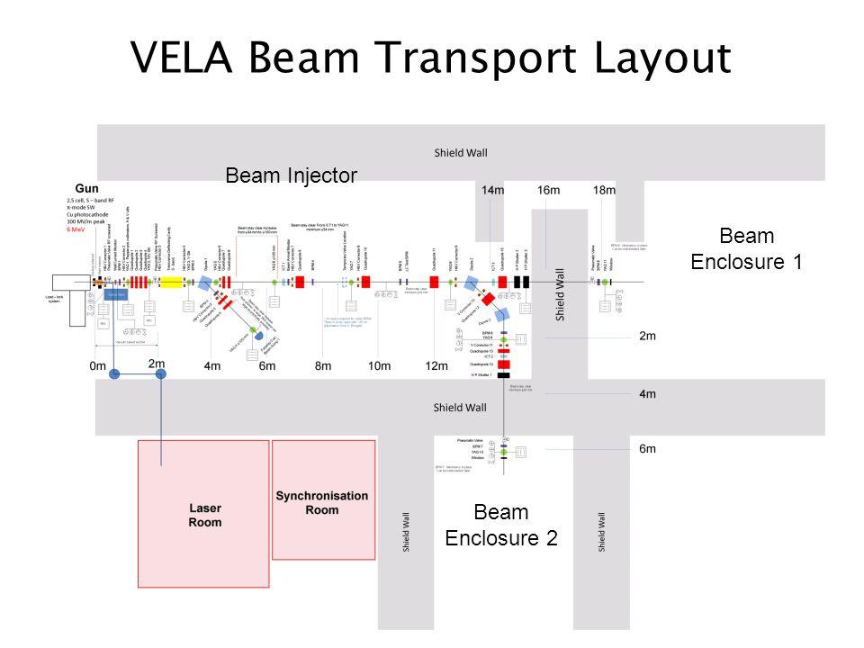 VELA Beam Transport Layout Beam Enclosure 1 Beam Enclosure 2 Beam Injector