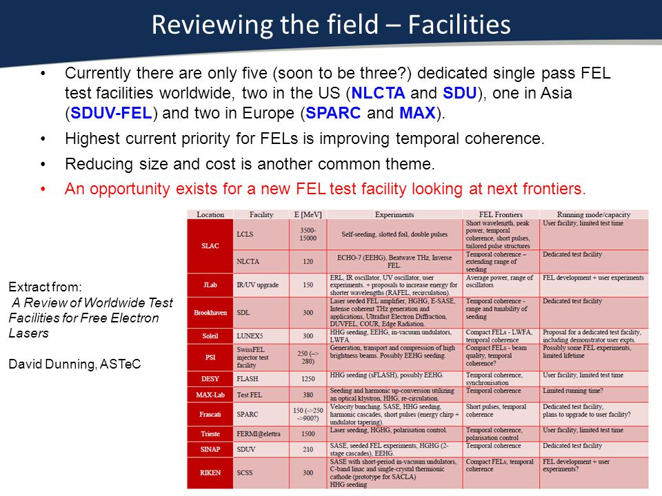 Reviewing the field – Facilities Currently there are only five (soon to be three?) dedicated single pass FEL test facilities worldwide, two in the US (NLCTA and SDU), one in Asia (SDUV-FEL) and two in Europe (SPARC and MAX).