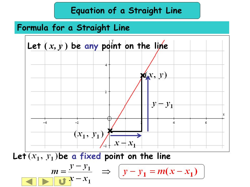 Equation of a Straight Line  Finding the equation of a straight line when we know e.g.Find the equation of the line with gradient passing through the point its gradient, m and the coordinates of a point on the line (x 1, y 1 ).