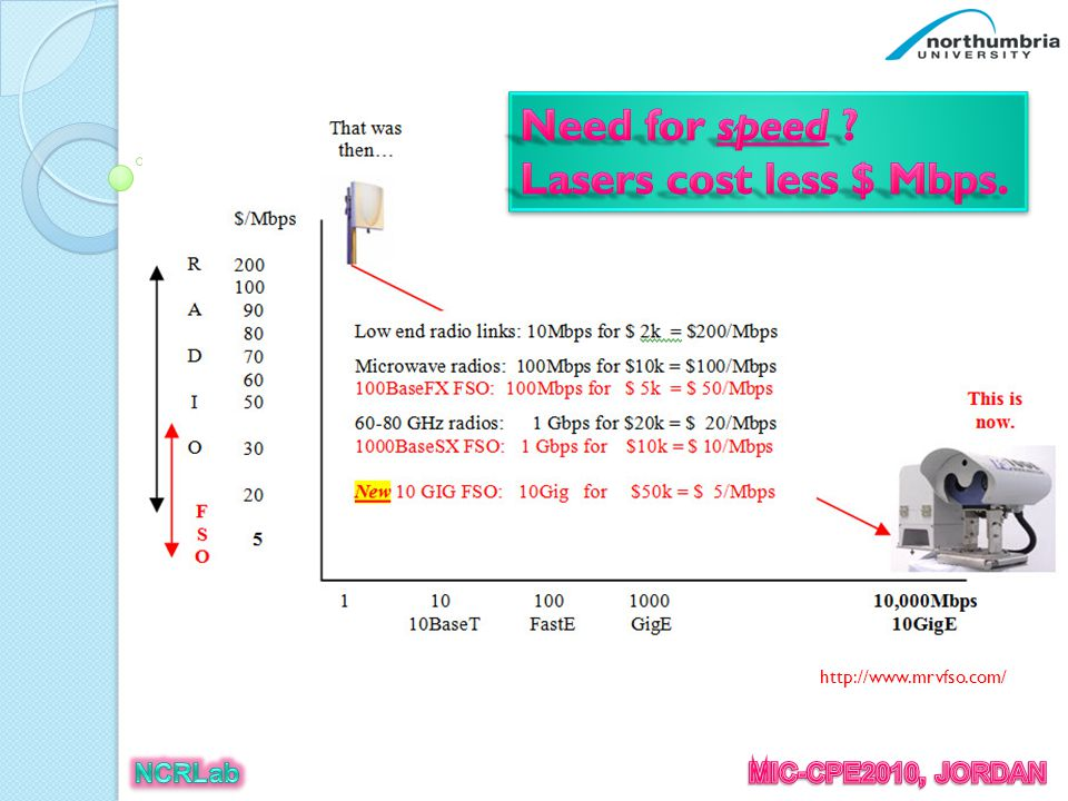 The above chart displays the approximate costs for full duplex 10BaseT, FastE and GigE links at distances from 10 meters to 6000 meters.