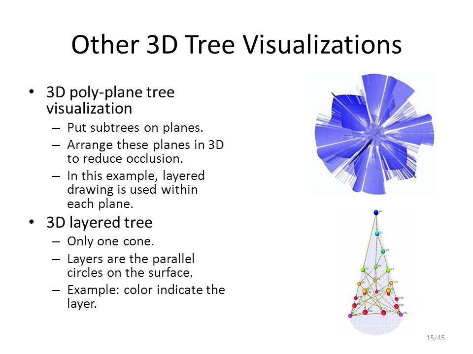 Other 3D Tree Visualizations 3D poly-plane tree visualization – Put subtrees on planes. – Arrange these planes in 3D to reduce occlusion. – In this ex