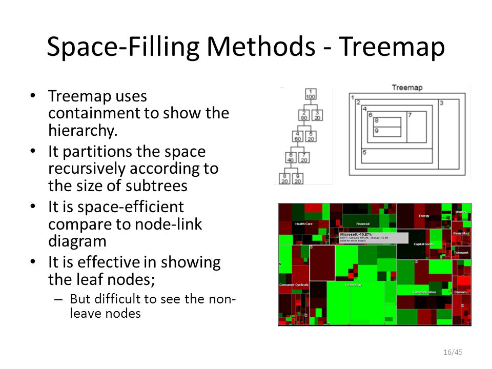 Space-Filling Methods - Treemap Treemap uses containment to show the hierarchy. It partitions the space recursively according to the size of subtrees