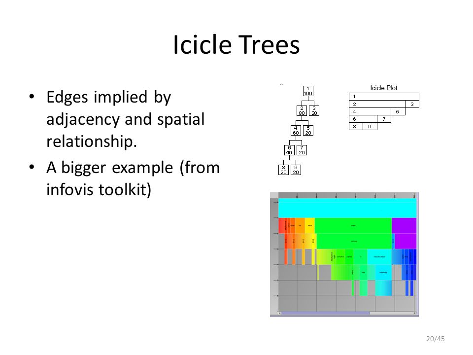 Icicle Trees Edges implied by adjacency and spatial relationship. A bigger example (from infovis toolkit) 20/45