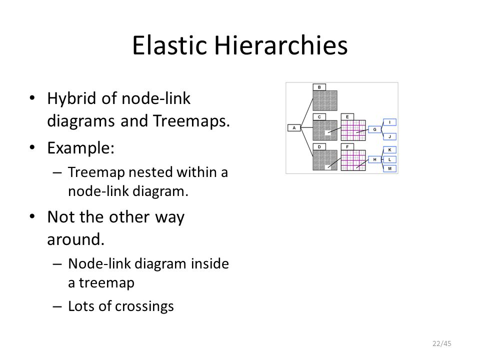 Elastic Hierarchies Hybrid of node-link diagrams and Treemaps. Example: – Treemap nested within a node-link diagram. Not the other way around. – Node-