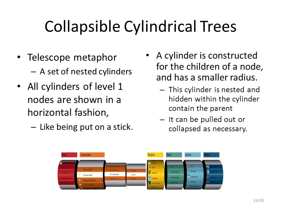 Collapsible Cylindrical Trees Telescope metaphor – A set of nested cylinders All cylinders of level 1 nodes are shown in a horizontal fashion, – Like