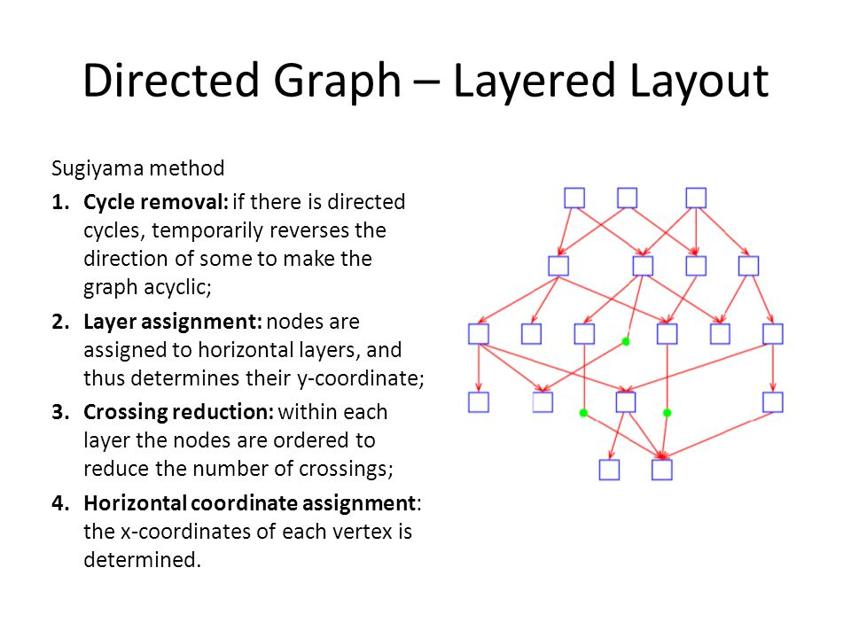 Directed Graph – Layered Layout Sugiyama method 1.Cycle removal: if there is directed cycles, temporarily reverses the direction of some to make the g