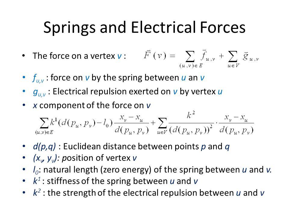 Springs and Electrical Forces The force on a vertex v : f u,v : force on v by the spring between u an v g u,v : Electrical repulsion exerted on v by v