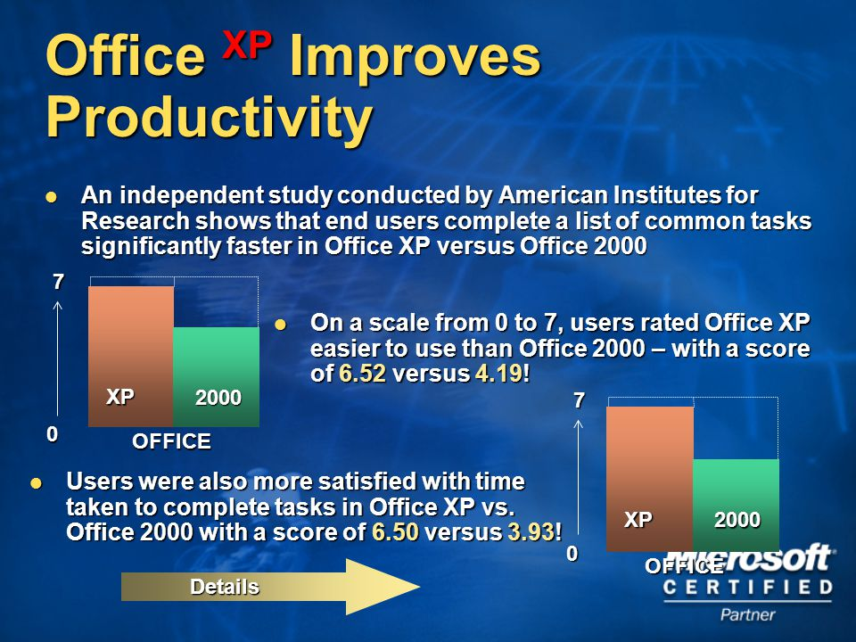 Details Office XP Improves Productivity An independent study conducted by American Institutes for Research shows that end users complete a list of common tasks significantly faster in Office XP versus Office 2000 An independent study conducted by American Institutes for Research shows that end users complete a list of common tasks significantly faster in Office XP versus Office 2000 On a scale from 0 to 7, users rated Office XP easier to use than Office 2000 – with a score of 6.52 versus 4.19.