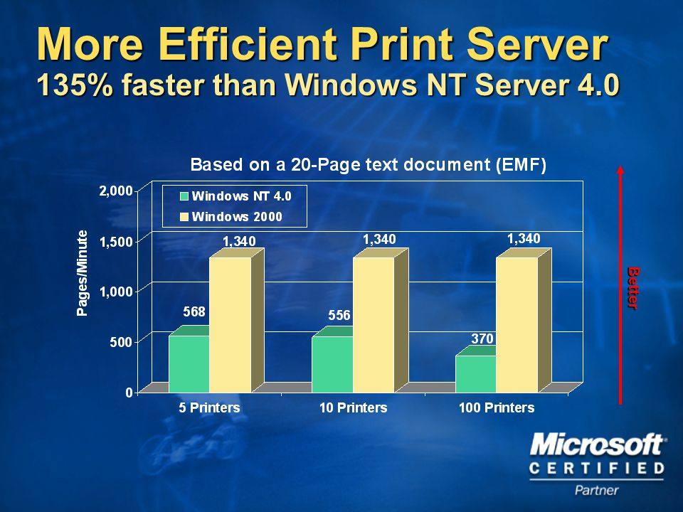 Better More Efficient Print Server 135% faster than Windows NT Server 4.0