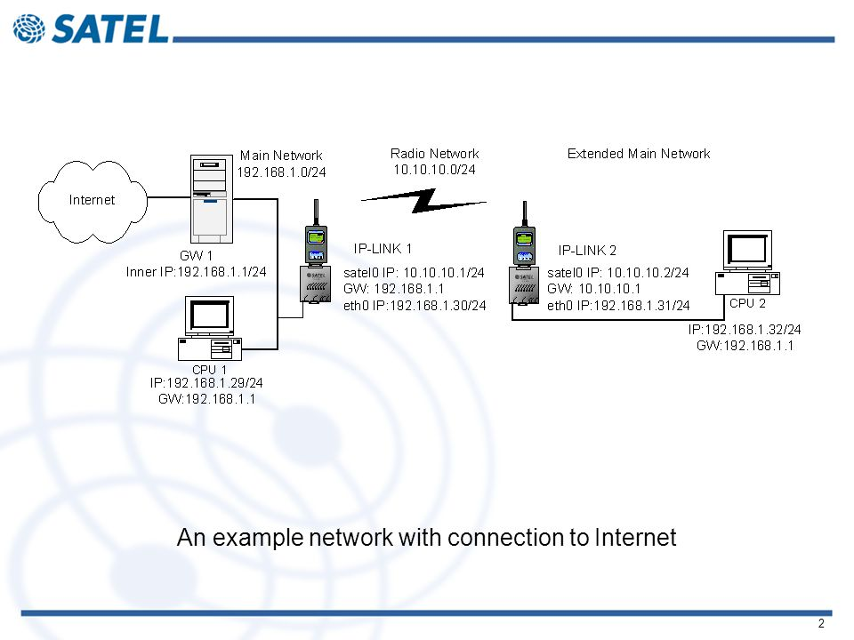 2 An example network with connection to Internet
