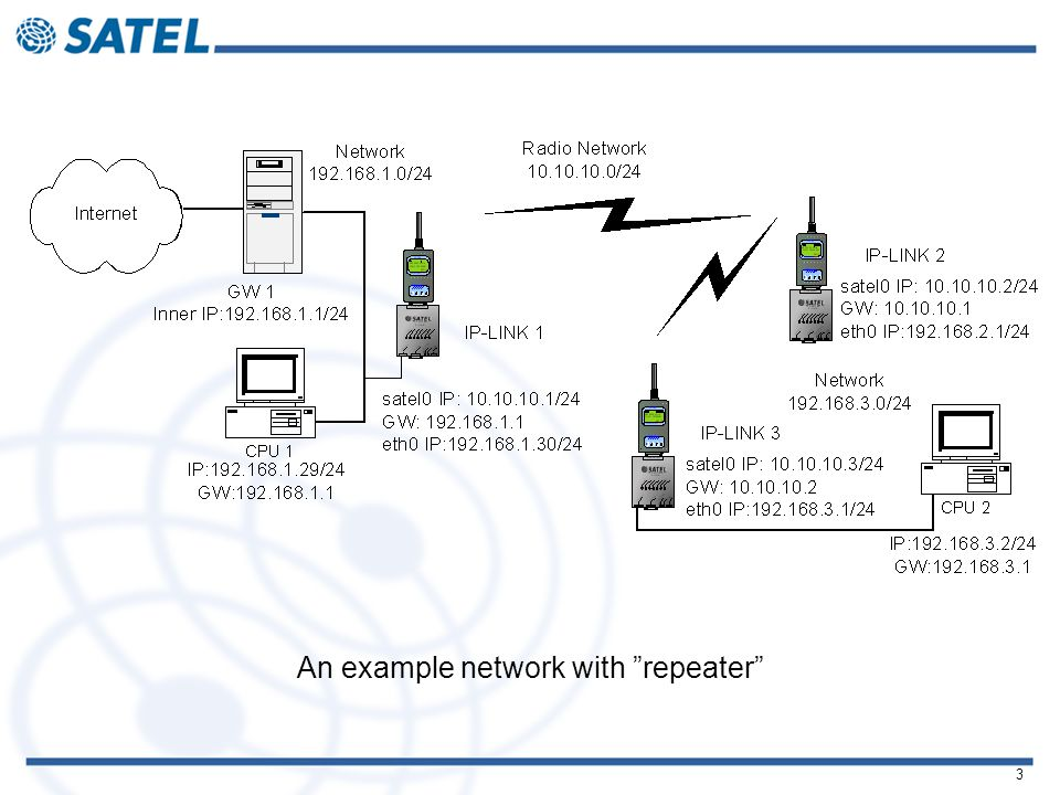 3 An example network with repeater