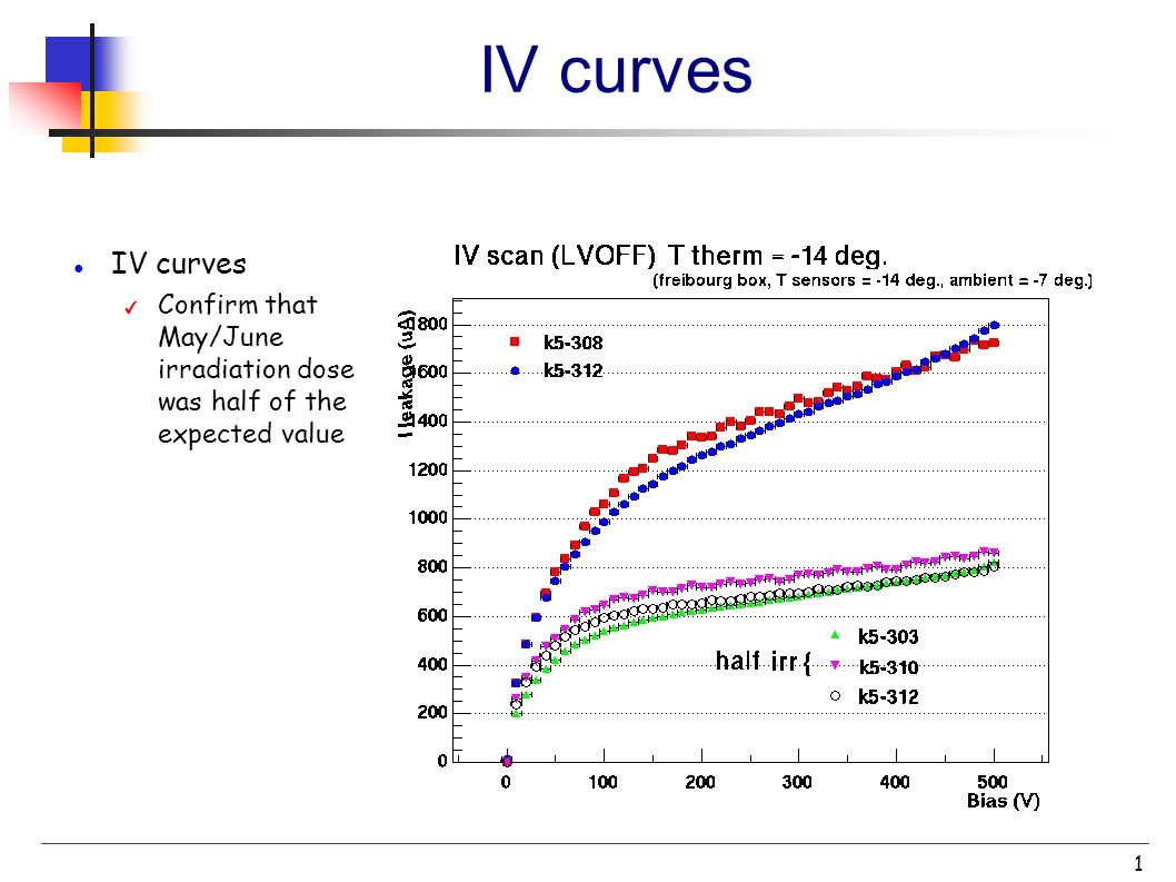 1 IV curves ● IV curves ✔ Confirm that May/June irradiation dose was half of the expected value