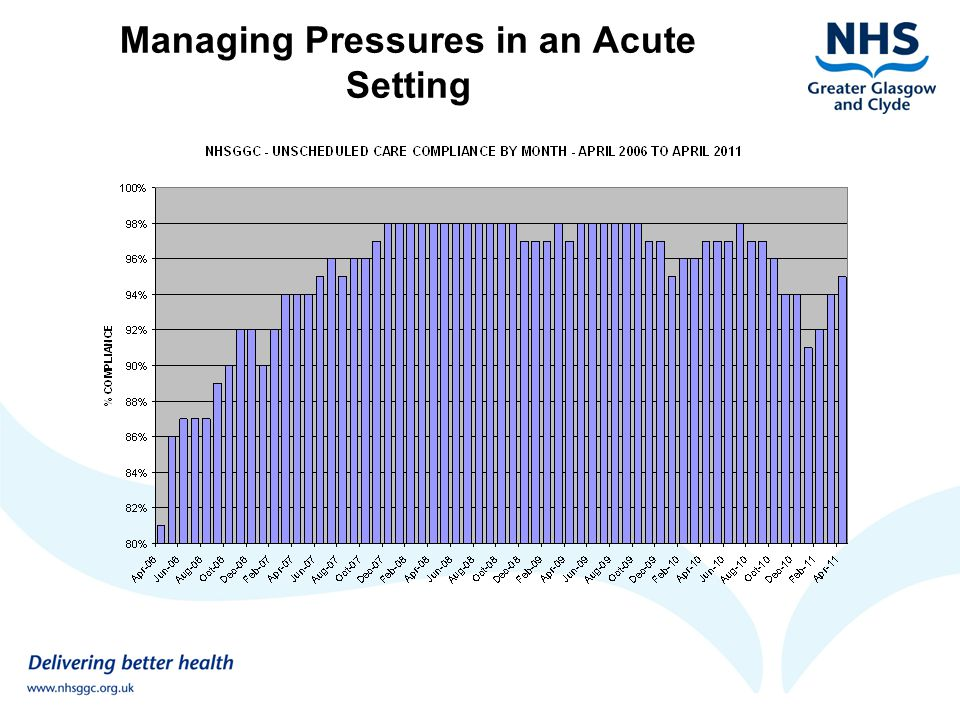 Managing Pressures in an Acute Setting WAY FORWARD Essential to recognise this is not just a product of extreme winter A new paradigm in demand and capacity Using structured analysis and tools to devise specific, hard edged solutions Develop a programme of sustained improvement Achieve a new steady system-wide steady state, which is also capable of managing demand variations