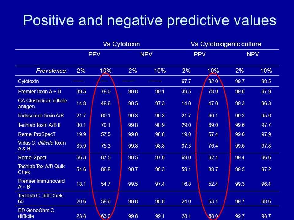 Positive and negative predictive values Vs CytotoxinVs Cytotoxigenic culture PPVNPVPPVNPV Prevalence: 2%10%2%10%2%10%2%10% Cytotoxin --------------- 67.792.099.798.5 Premier Toxin A + B39.578.099.899.139.578.099.697.9 GA Clostridium difficile antigen 14.848.699.597.314.047.099.396.3 Ridascreen toxin A/B21.760.199.396.321.760.199.295.6 Techlab Toxin A/B II30.170.199.898.929.069.099.697.7 Remel ProSpecT19.957.599.898.819.857.499.697.9 Vidas C.