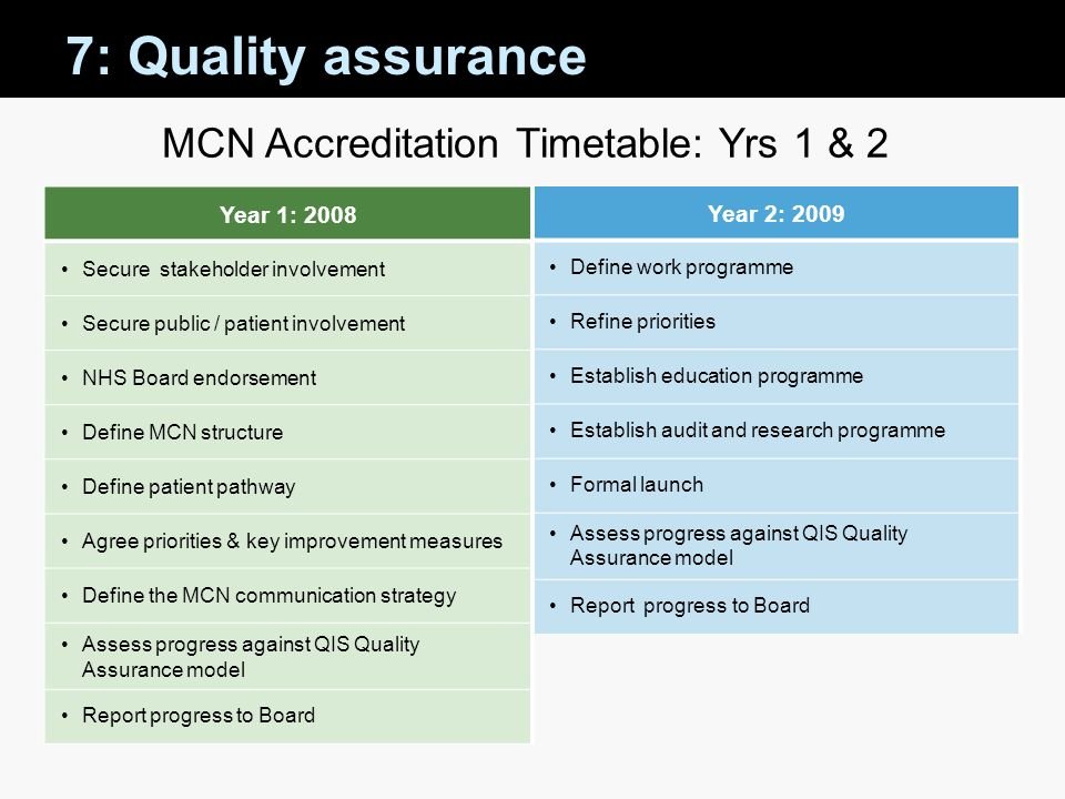 MCN Accreditation Timetable: Yrs 1 & 2 Year 1: 2008 Secure stakeholder involvement Secure public / patient involvement NHS Board endorsement Define MC
