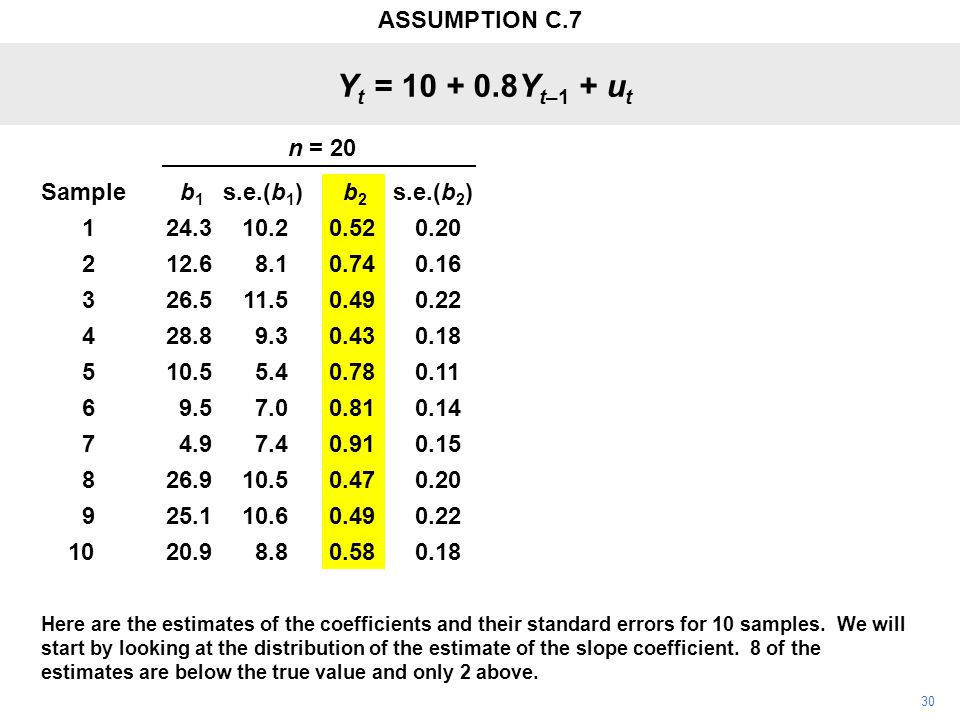 30 Here are the estimates of the coefficients and their standard errors for 10 samples. We will start by looking at the distribution of the estimate o