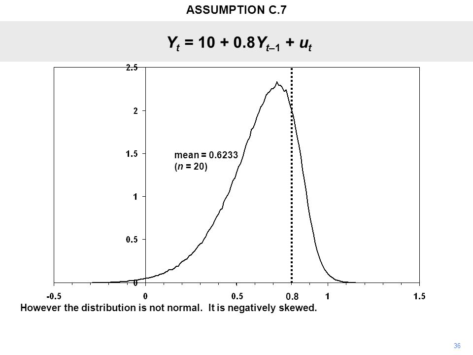36 However the distribution is not normal. It is negatively skewed. Y t = 10 + 0.8Y t–1 + u t 0.8 mean = 0.6233 (n = 20) ASSUMPTION C.7