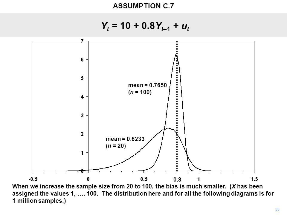 38 When we increase the sample size from 20 to 100, the bias is much smaller. (X has been assigned the values 1, …, 100. The distribution here and for