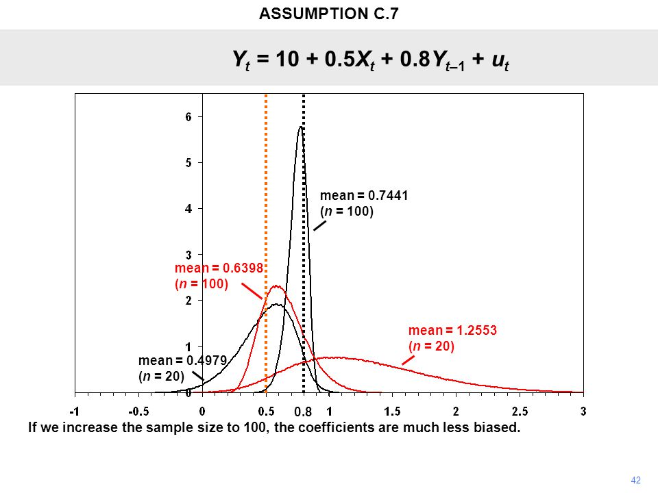 42 If we increase the sample size to 100, the coefficients are much less biased. Y t = 10 + 0.5X t + 0.8Y t–1 + u t 0.8 mean = 0.7441 (n = 100) mean =