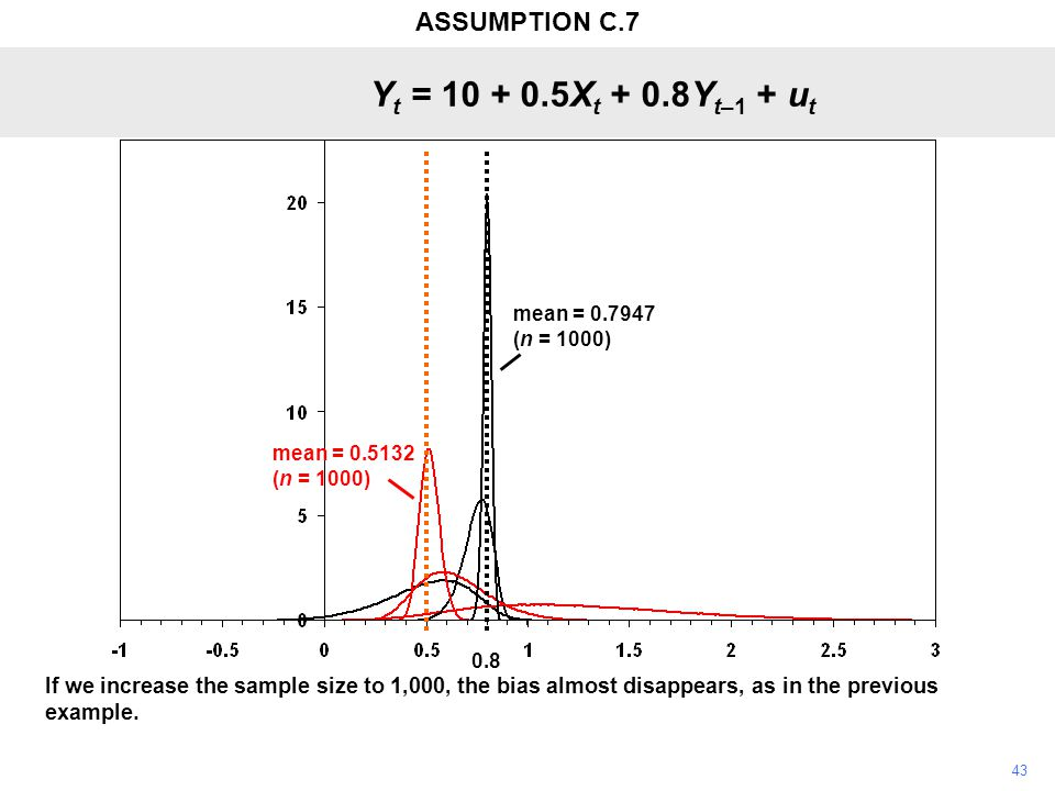 43 If we increase the sample size to 1,000, the bias almost disappears, as in the previous example.
