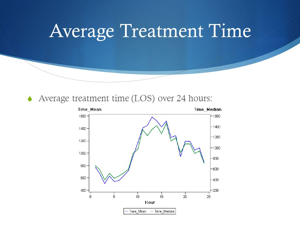 Explanation of Results  The peak in treatment time was due to an increase in the number of patient visits  Statistically significant, r 2 = 74%