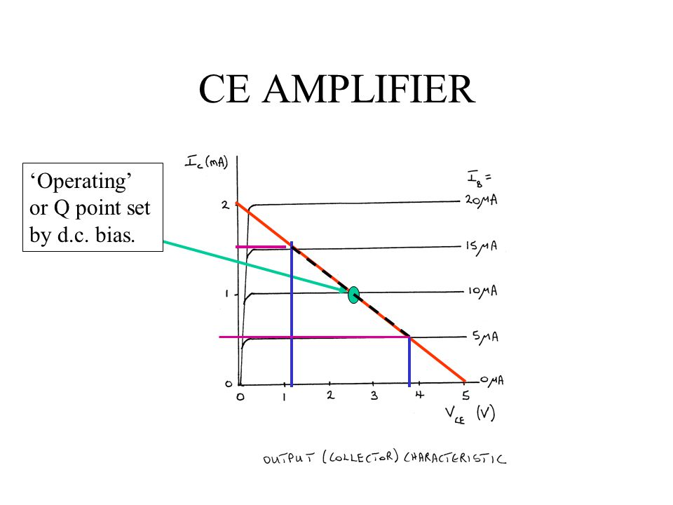 CE AMPLIFIER 'Operating' or Q point set by d.c. bias.