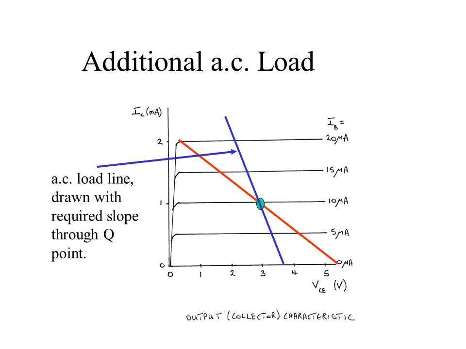 Additional a.c. Load a.c. load line, drawn with required slope through Q point.