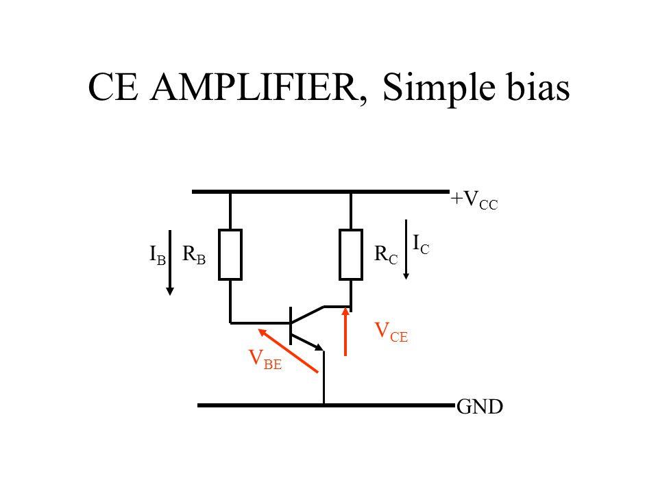 CE AMPLIFIER, Simple bias RBRB RCRC GND +V CC ICIC IBIB V CE V BE