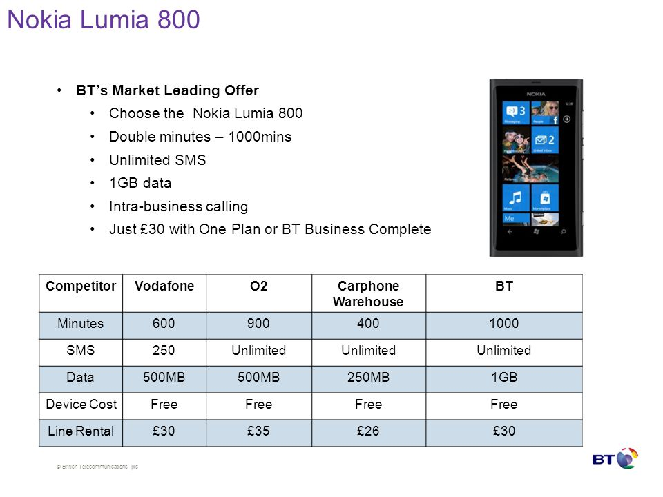 © British Telecommunications plc Nokia Lumia 800 BT's Market Leading Offer Choose the Nokia Lumia 800 Double minutes – 1000mins Unlimited SMS 1GB data Intra-business calling Just £30 with One Plan or BT Business Complete CompetitorVodafoneO2Carphone Warehouse BT Minutes6009004001000 SMS250Unlimited Data500MB 250MB1GB Device CostFree Line Rental£30£35£26£30