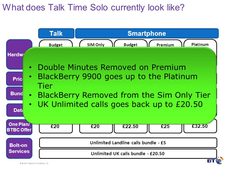 © British Telecommunications plc What does Talk Time Solo currently look like.
