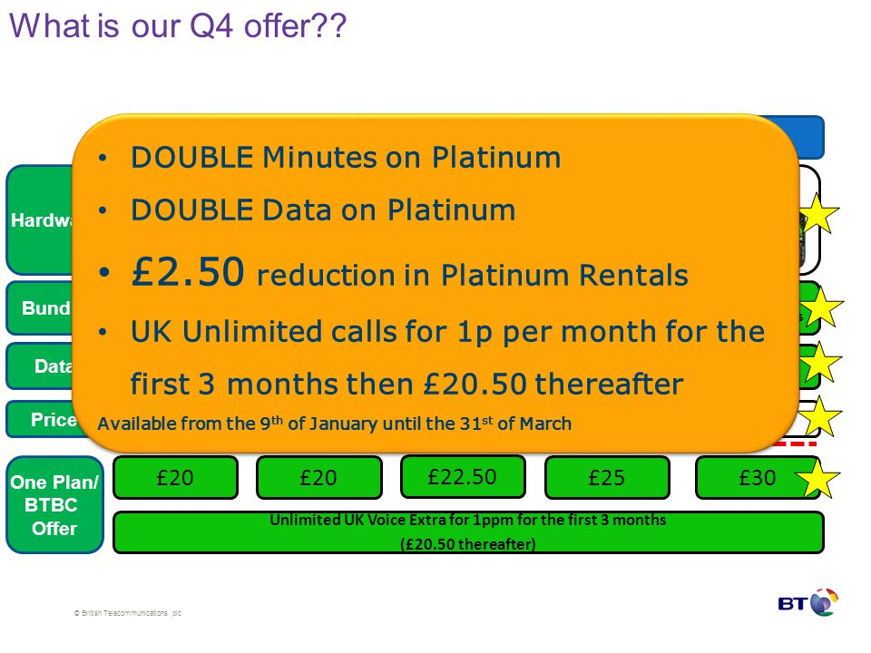 © British Telecommunications plc What is our Q4 offer?.