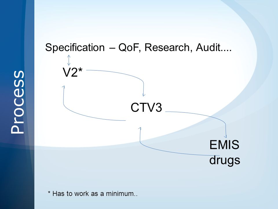Process V2* CTV3 EMIS drugs Specification – QoF, Research, Audit.... * Has to work as a minimum..