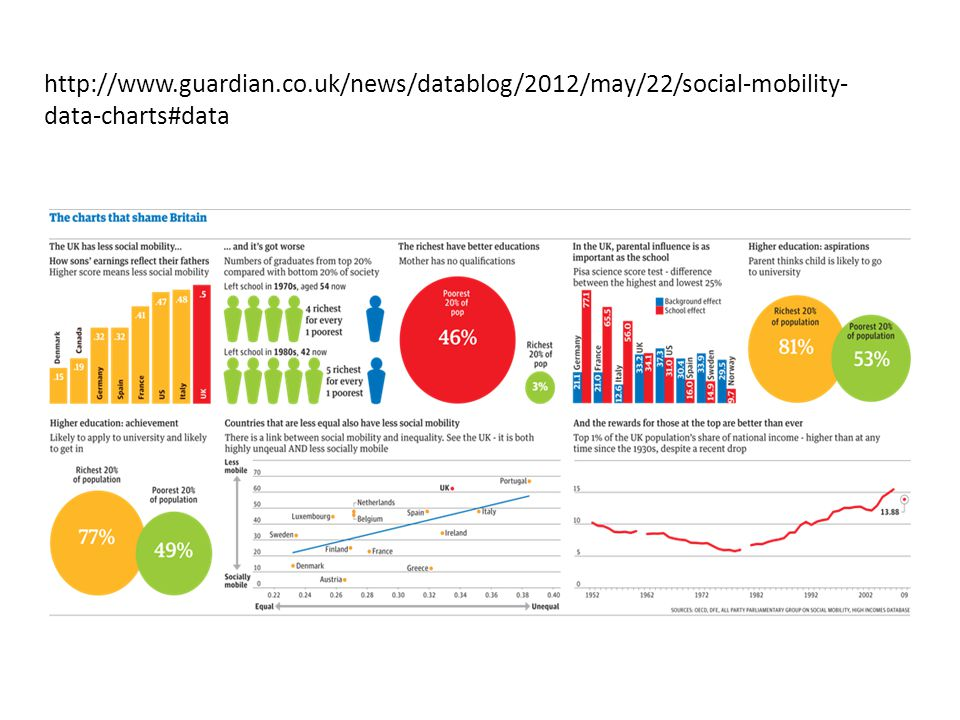 http://www.guardian.co.uk/news/datablog/2012/may/22/social-mobility- data-charts#data