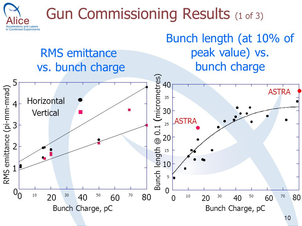 10 Gun Commissioning Results (1 of 3) RMS emittance (pi-mm-mrad) RMS emittance vs.