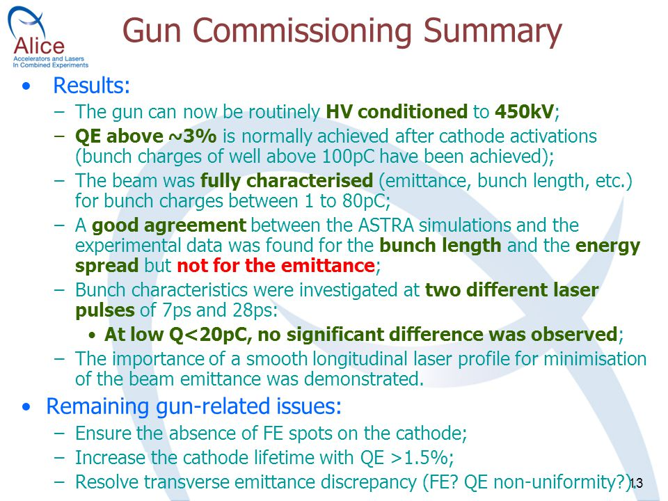 13 Gun Commissioning Summary Results: –The gun can now be routinely HV conditioned to 450kV; –QE above ~3% is normally achieved after cathode activations (bunch charges of well above 100pC have been achieved); –The beam was fully characterised (emittance, bunch length, etc.) for bunch charges between 1 to 80pC; –A good agreement between the ASTRA simulations and the experimental data was found for the bunch length and the energy spread but not for the emittance; –Bunch characteristics were investigated at two different laser pulses of 7ps and 28ps: At low Q<20pC, no significant difference was observed; –The importance of a smooth longitudinal laser profile for minimisation of the beam emittance was demonstrated.