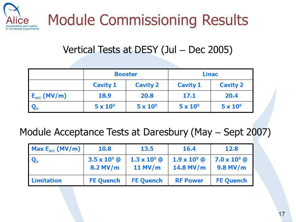 17 Module Commissioning Results 7.0 x 10 9 @ 9.8 MV/m 1.9 x 10 9 @ 14.8 MV/m 1.3 x 10 9 @ 11 MV/m 3.5 x 10 9 @ 8.2 MV/m QoQo 12.816.413.510.8Max E acc (MV/m) FE QuenchRF PowerFE Quench Limitation 5 x 10 9 20.8 Cavity 2 5 x 10 9 18.9 Cavity 1 Booster 5 x 10 9 QoQo 20.417.1E acc (MV/m) Cavity 2Cavity 1 Linac Vertical Tests at DESY (Jul – Dec 2005) Module Acceptance Tests at Daresbury (May – Sept 2007)