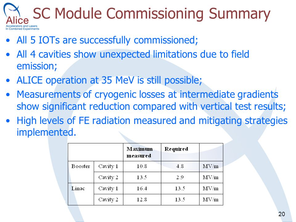 20 SC Module Commissioning Summary All 5 IOTs are successfully commissioned; All 4 cavities show unexpected limitations due to field emission; ALICE operation at 35 MeV is still possible; Measurements of cryogenic losses at intermediate gradients show significant reduction compared with vertical test results; High levels of FE radiation measured and mitigating strategies implemented.