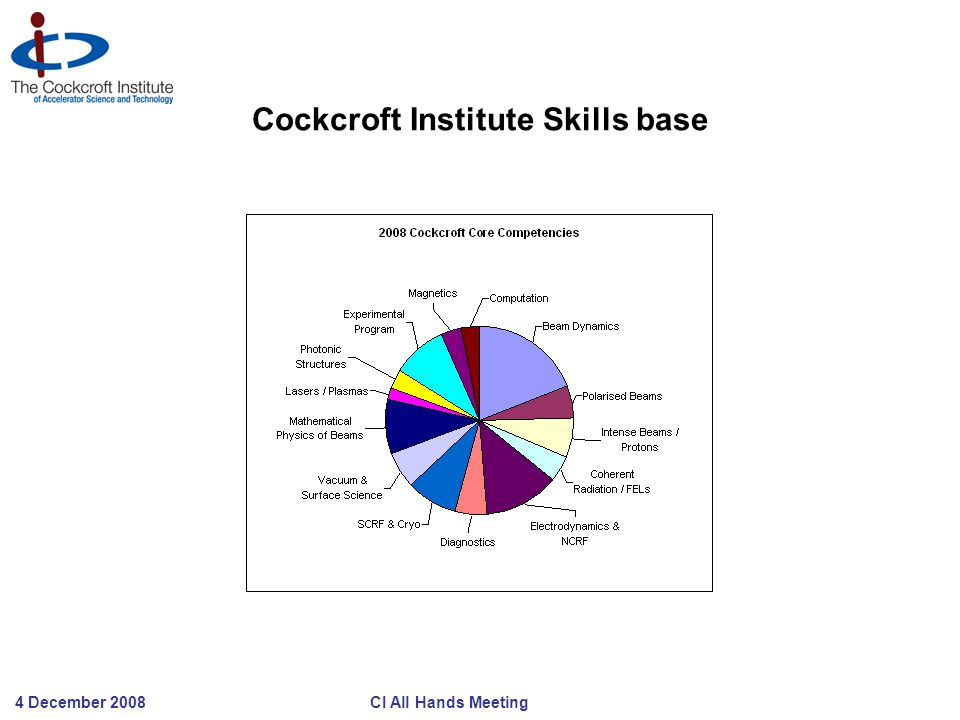 4 December 2008 CI All Hands Meeting Cockcroft Institute Skills base
