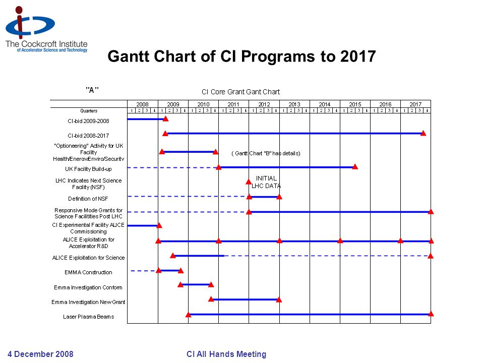 4 December 2008 CI All Hands Meeting Gantt Chart of CI Programs to 2017